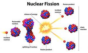 nuclearnd